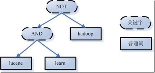 [图]经过语言处理的语法树