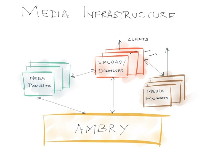 Ambry-Media-Infrastructure