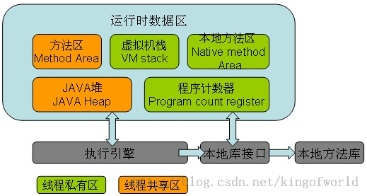 JVM内存模型总体架构图