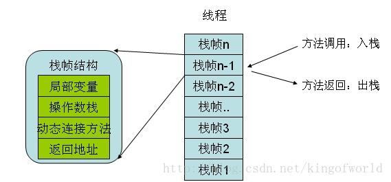 栈帧结构图