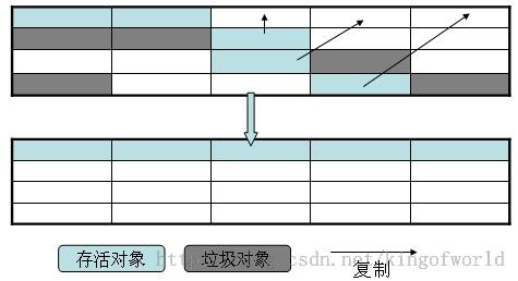 标记-压缩算法