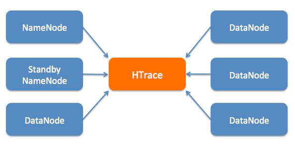 分布式系统跟踪框架 Apache HTrace