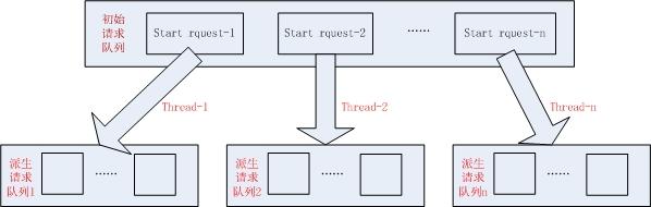 线程和队列模型
