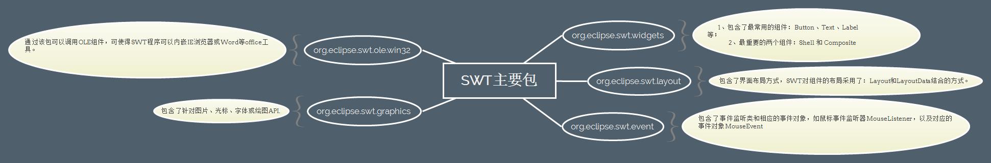 SWT主要包概述