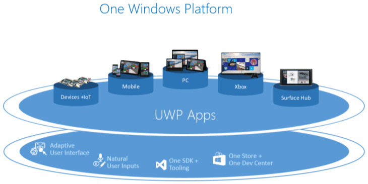 Windows universal apps run on a variety of devices, support adaptive user interface, natural user input, one store, one dev center, and cloud services