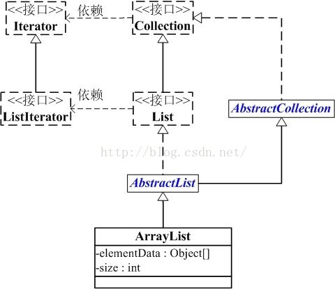java集合框架03——ArrayList和源码分析
