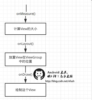Android 之美 从0到1