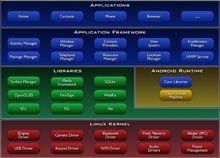 安卓系统架构