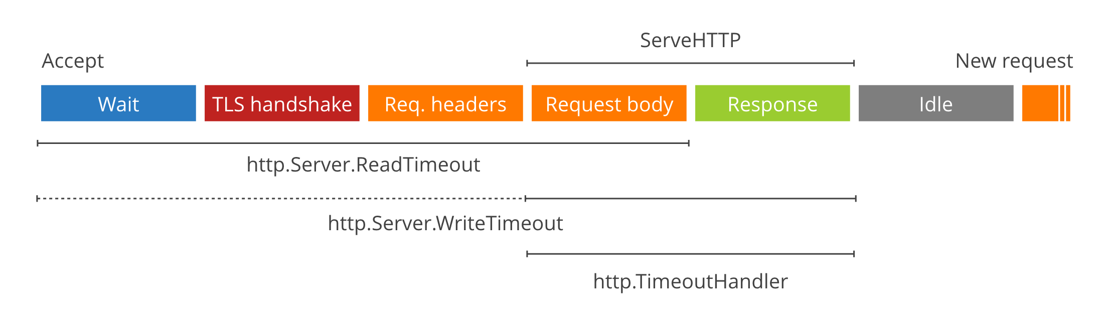 Go net/http 超时指导(The complete guide to Go net/http timeouts)