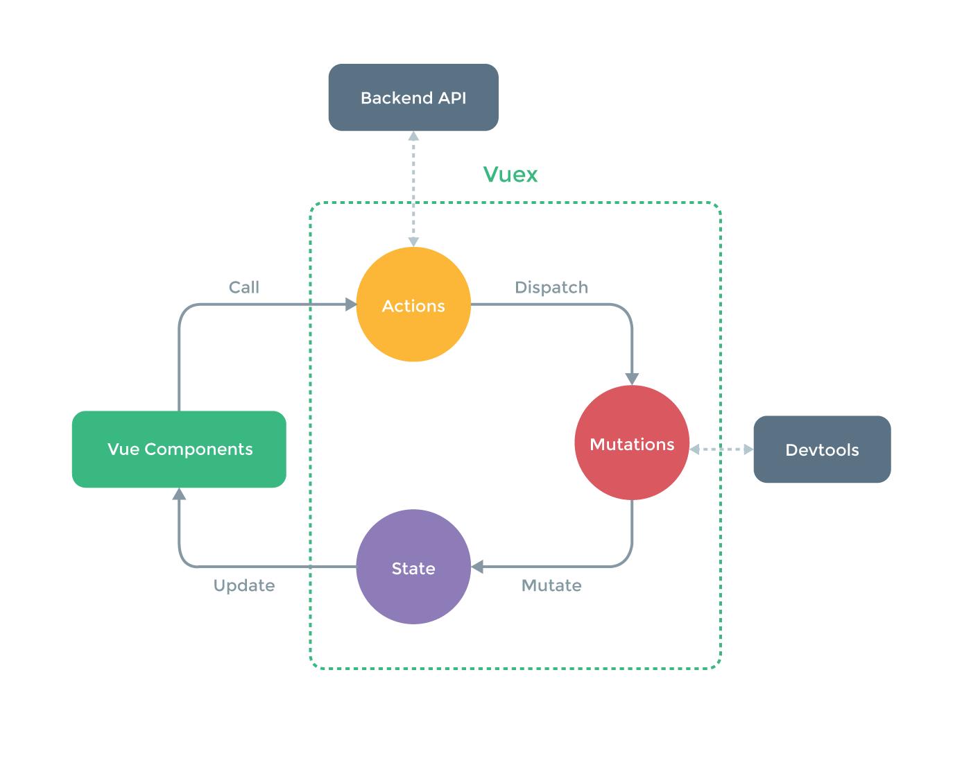 Vue 状态管理架构 VueX