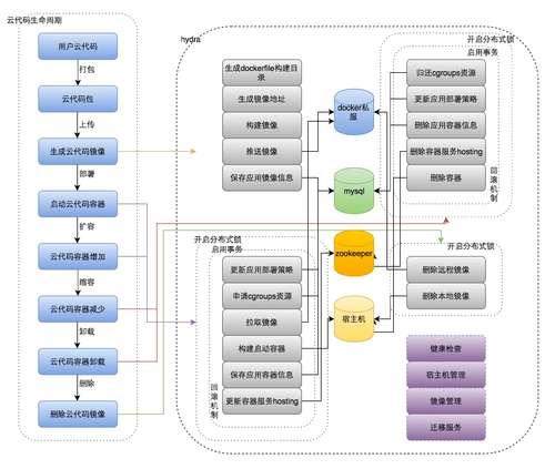 MaxLeap-cloud-code-5