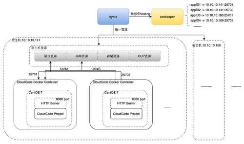 MaxLeap-cloud-code-4