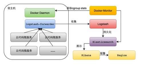 MaxLeap-cloud-code-7