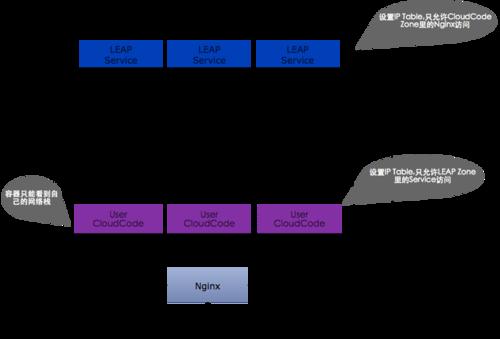 MaxLeap-cloud-code-6