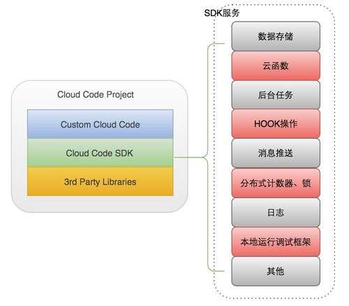MaxLeap-cloud-code-3