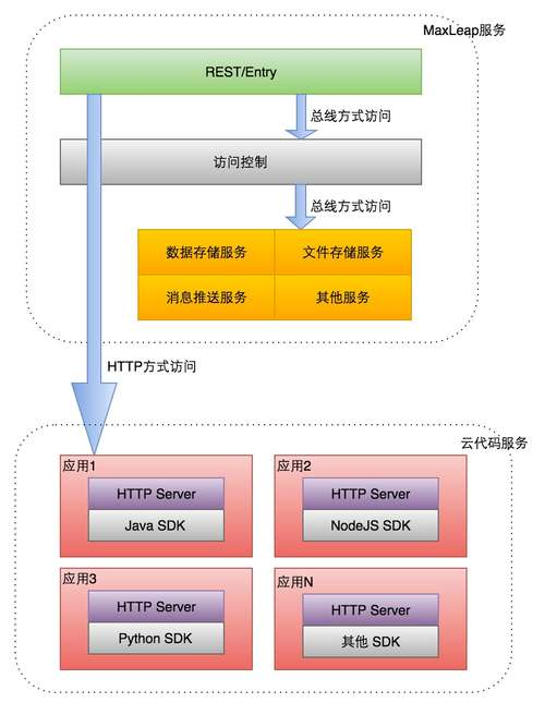 MaxLeap-cloud-code-2