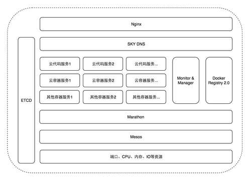 MaxLeap-cloud-code-8
