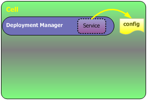 由Deployment Manager提供管理功能来修改单元的主配置文件
