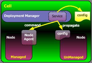 非受管节点通过插件接受管理