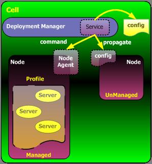 一个节点对应一个概要文件,一个节点内可以有多个Server