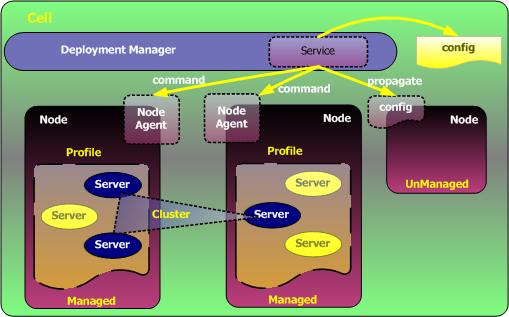 由两个节点内的三个Server组成的集群