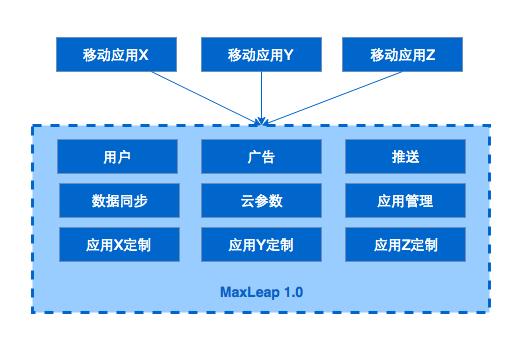 MaxLeap1.0业务