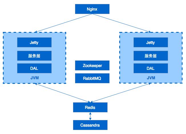 MaxLeap1.0架构