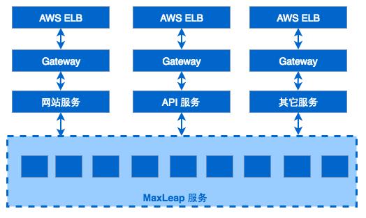 MaxLeap3.0网关02