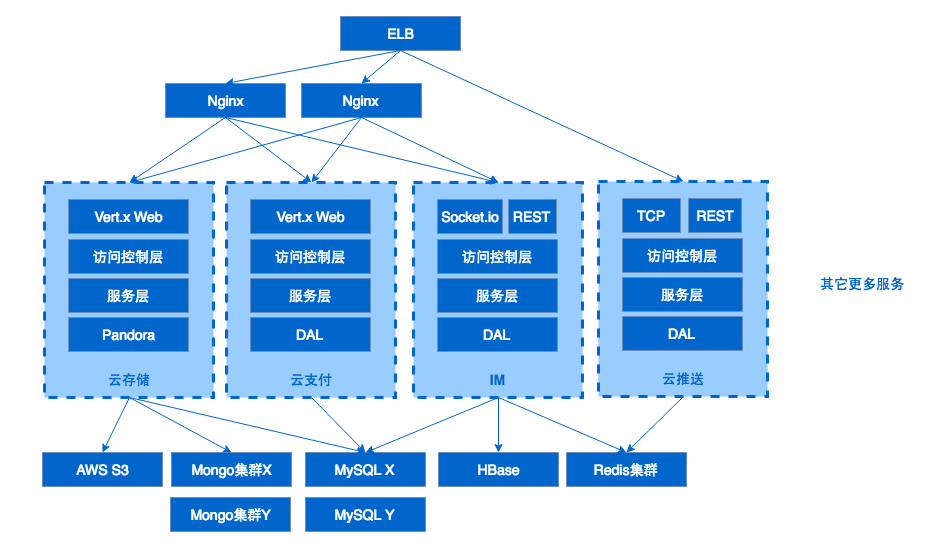 MaxLeap2.0服务