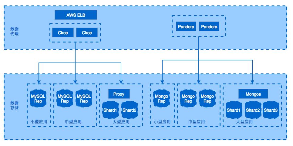 MaxLeap3.0公共组件
