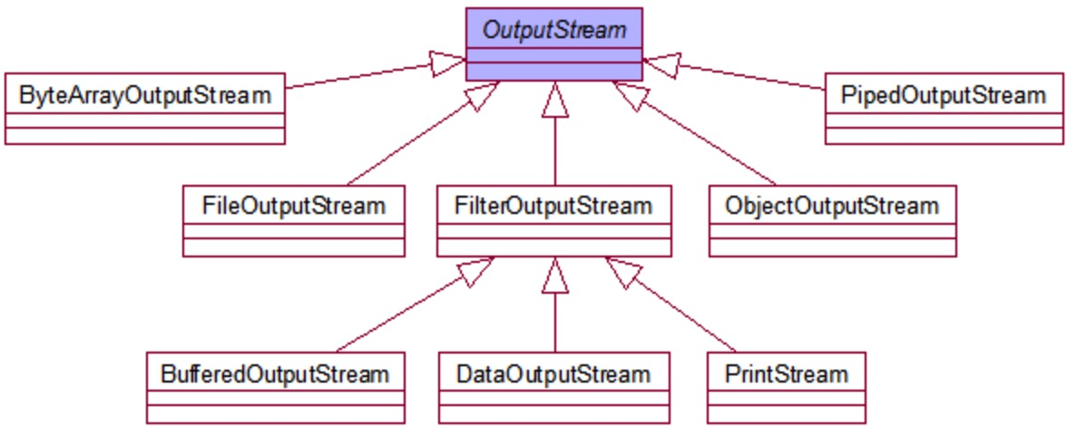 OutputStream类