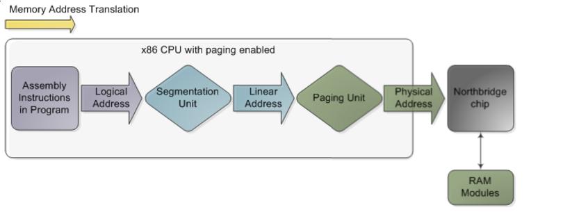 现处理器段页式管理内存