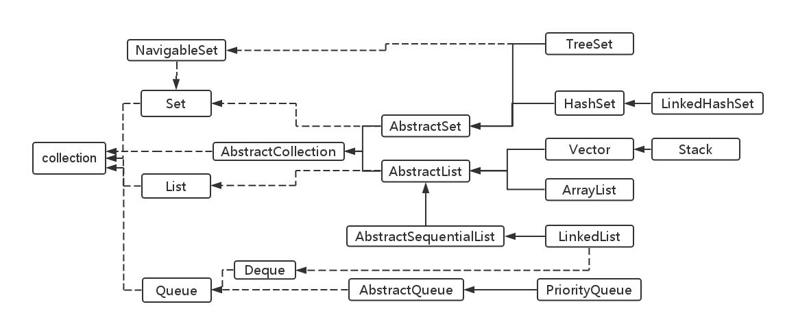 接口流程图