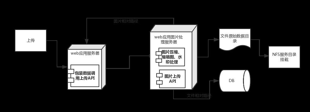 垂直电商网站搭建图片服务器系统- zzuqiang的个人空间- OSCHINA