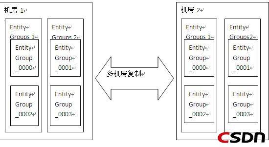 Google Megastore分布式存储技术全揭秘 - langke93 - 冬会初雪