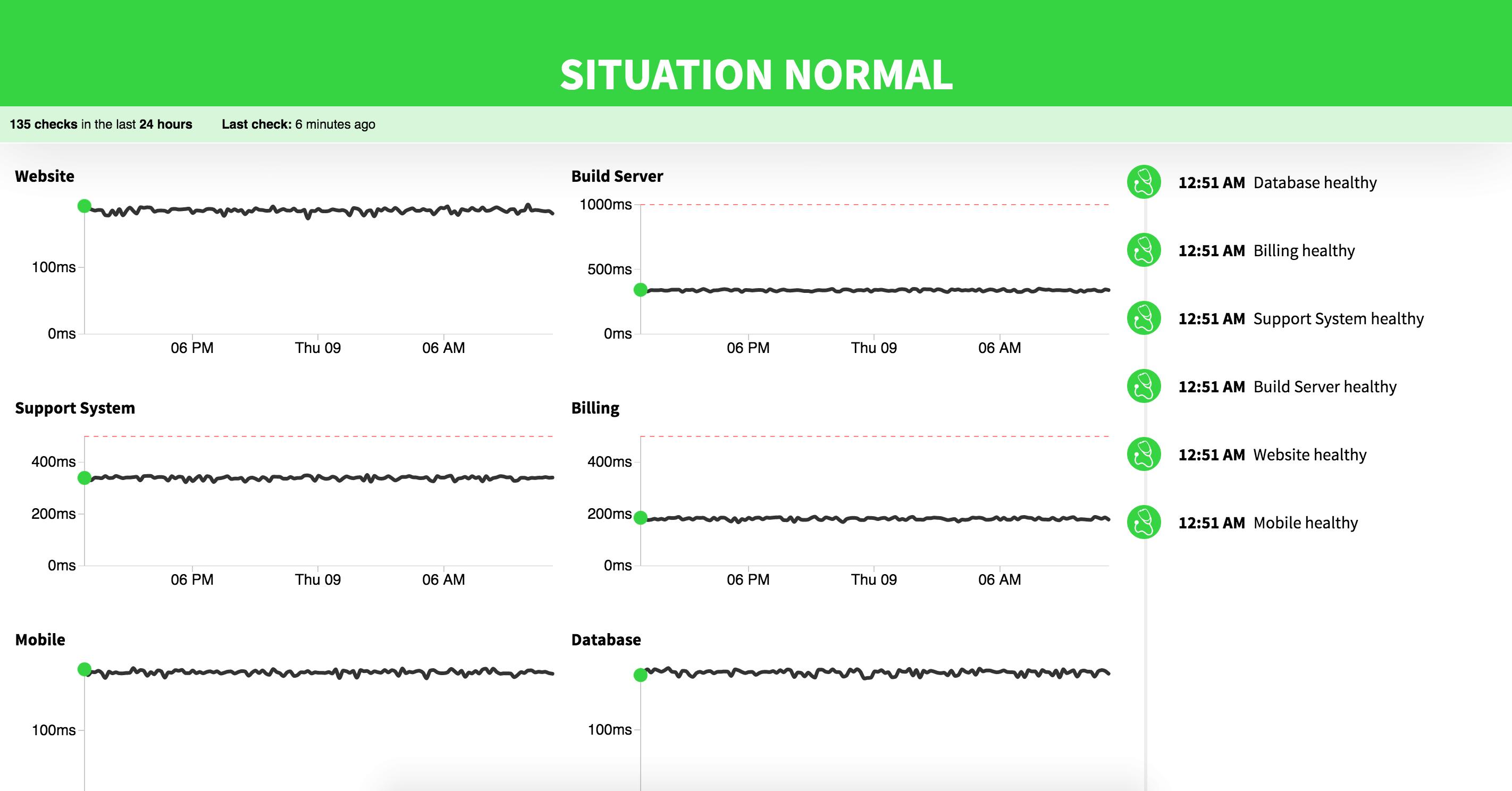 分布式无锁站点健康检查工具 Checkup