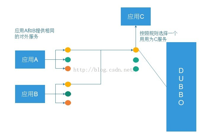 [置顶]        Java集群优化——dubbo+zookeeper构建高可用分布式集群