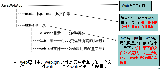 JavaWeb项目标准的组成结构