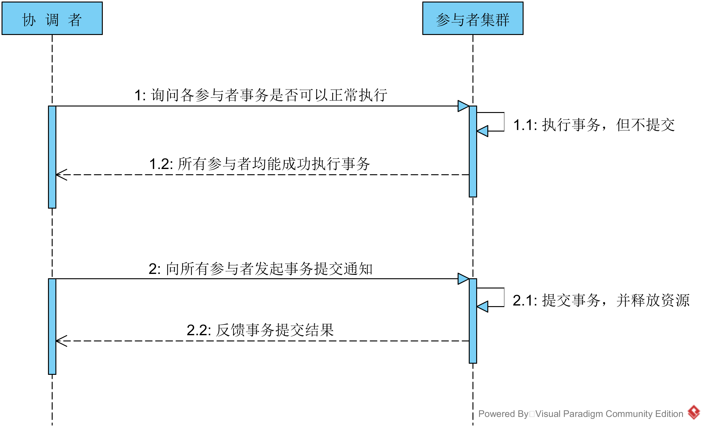 事务提交时序图