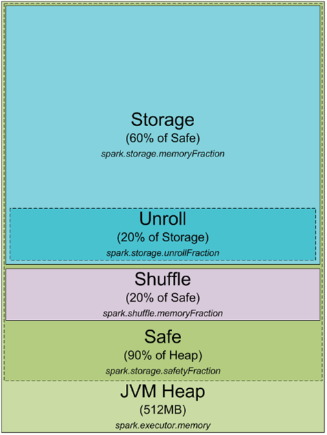 Spark-Heap-Usage.png