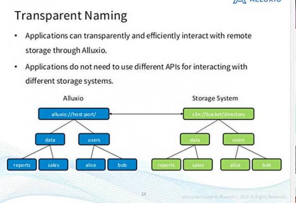 华为拥抱开源Alluxio:内存将成重要战略平台
