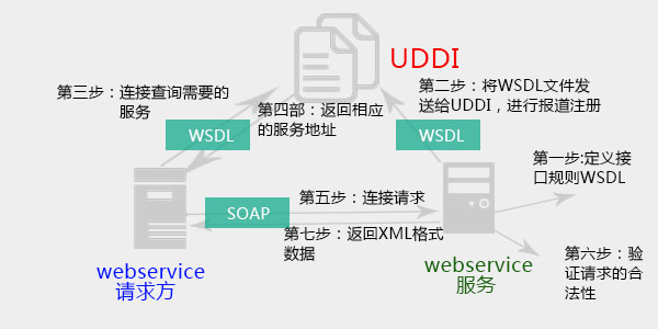 webservice架构原理图