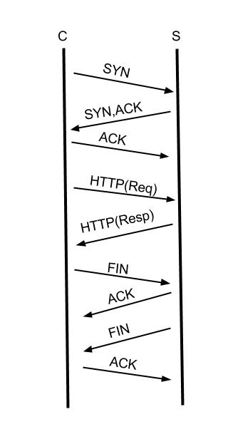 http_session