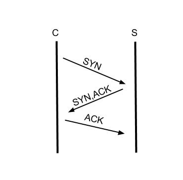 tcp_syn_synack_ack