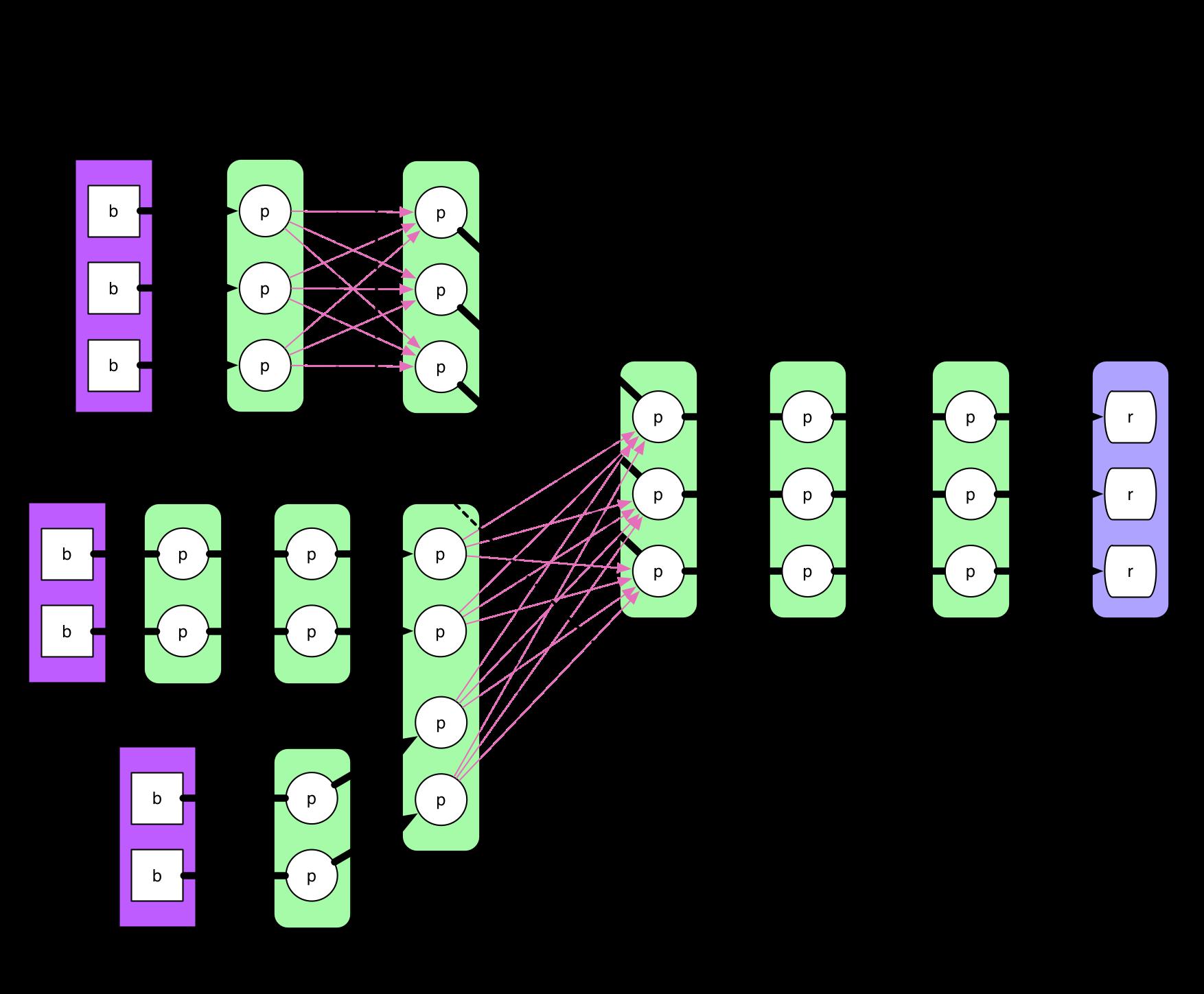 ComplextStage