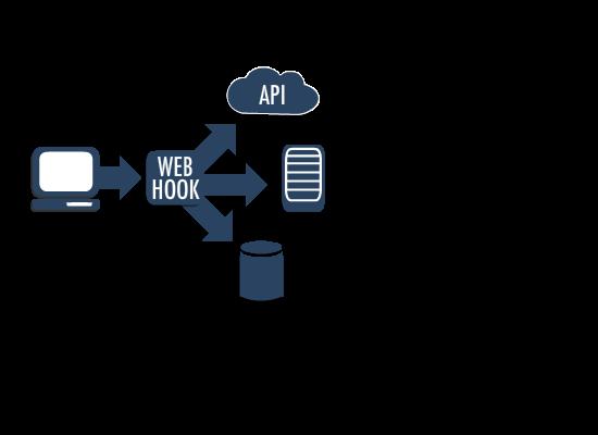 webhook framework