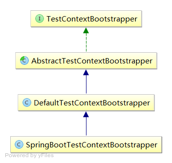 SpringBootTestContextBootstrapper