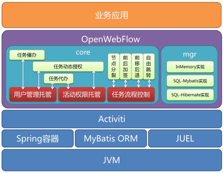 openwebflow