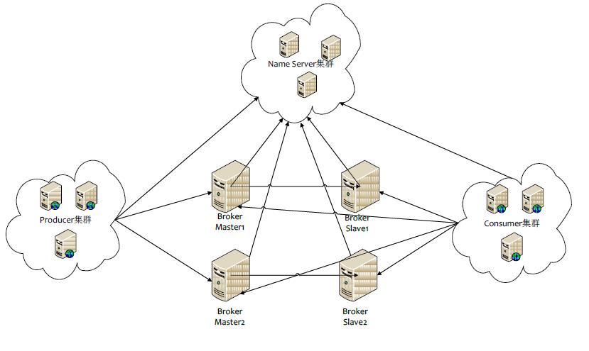 RocketMQ的架构图