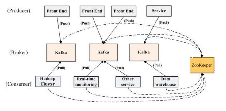 kafka的整体架构图